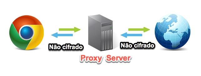 Qual a diferena entre um proxy e uma vpn o cliente e o proxy no so cifradas assim como a comunicao do proxy com os servidores da internet h vrios tipos de servidores proxy veja aqui stopboris Gallery
