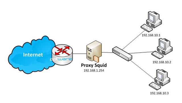 Qual a diferena entre um proxy e uma vpn o que um proxy stopboris Gallery