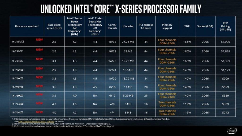 Intel i9 Core X