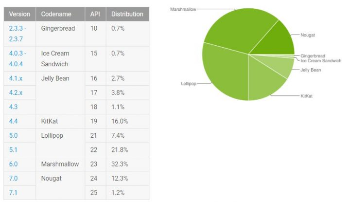 versoes de android google
