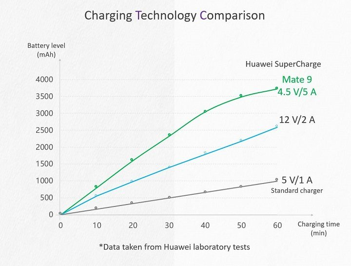 Huawei SuperCharge 4