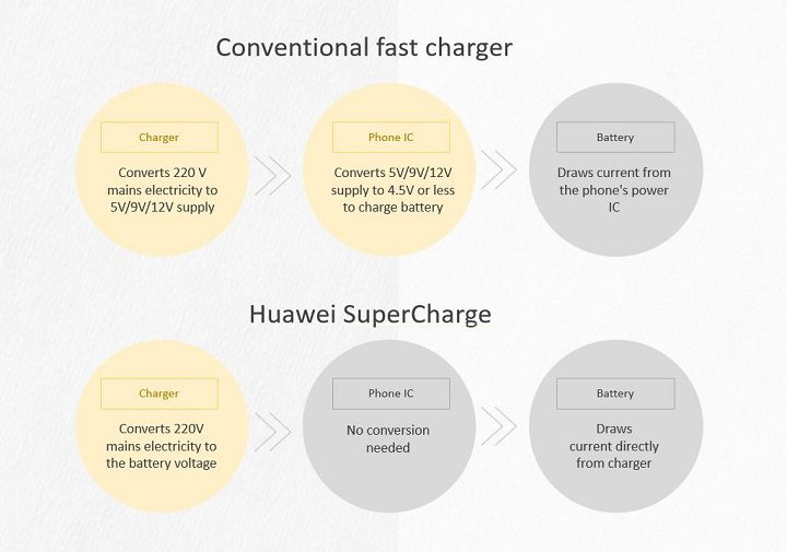 Huawei SuperCharge 7
