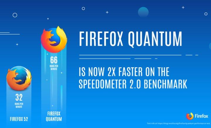 Novo beta do Firefox promete mais velocidade