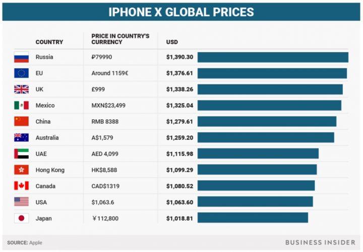 5e15e54b4 Como referimos, a par da Samsung, a Apple definiu um novo patamar, ao nível  de preços, para smartphones ultra-premium. Os preços são elevados mas  certamente ...