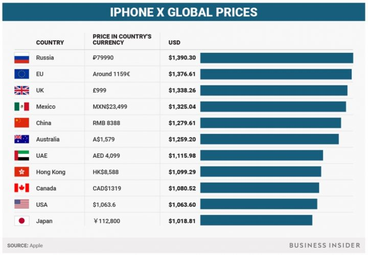 Valor De Iphone X
