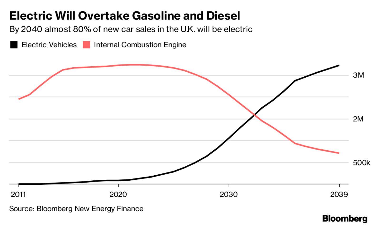 China quer proibir venda e produção de carros a gasolina e gasóleo