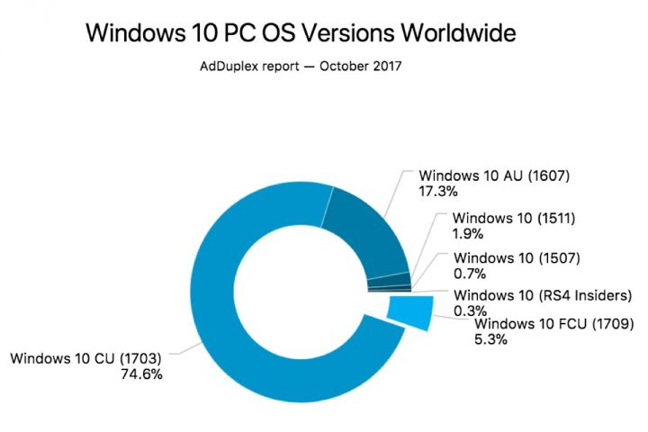 Fall Creators Update Windows 10 números
