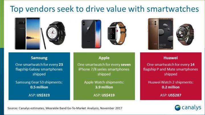 smartwatches marcas