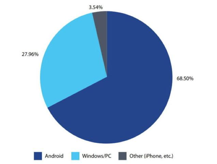 iPhone Android malware