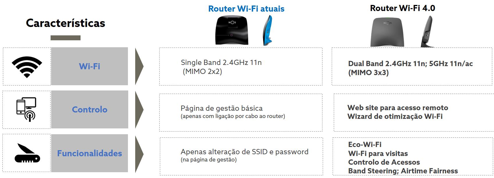 É cliente NOS? Então conheça o novo router Wi-Fi 4 0 - Pplware