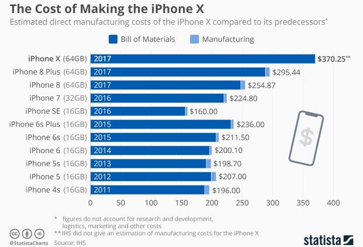 Estudantes chineses trabalharam horas extra ilegais — IPhone X