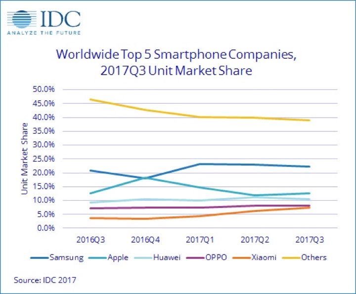 samsung idc Most notable, idc, a little surprised by stronger 43 percent market growth than forecasted, reported samsung's market leadership rebound richard windsor of radio free mobile summed up samsung .