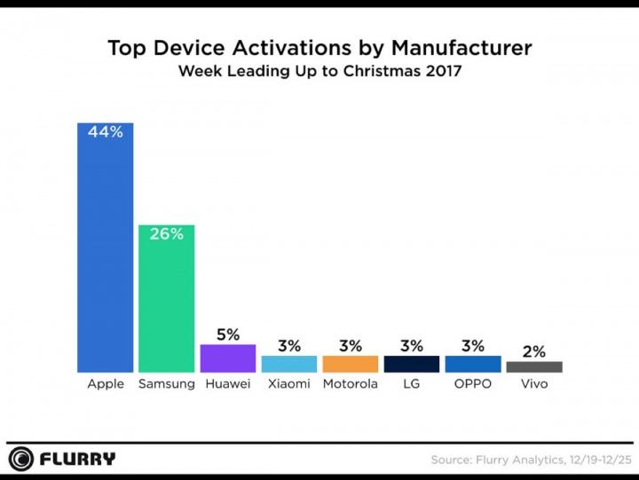 marcas Apple Natal 2017