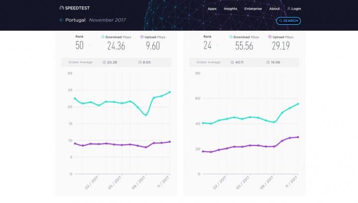 speedtest - velocidades da internet em portugal 2017