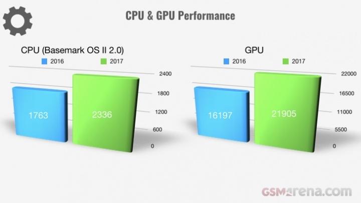 Evolução dos smartphones em 2017 - CPU e GPU