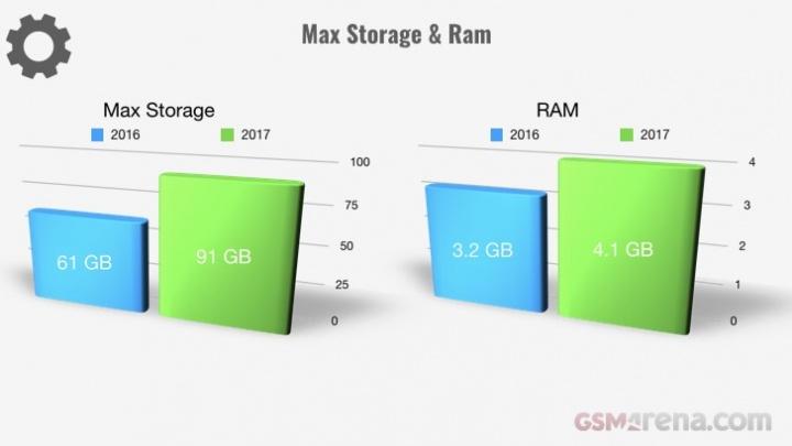 Evolução dos smartphones em 2017 - RAM e armazenamento interno