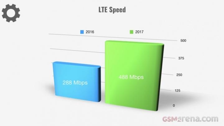 Evolução dos smartphones em 2017 - Velocidade LTE