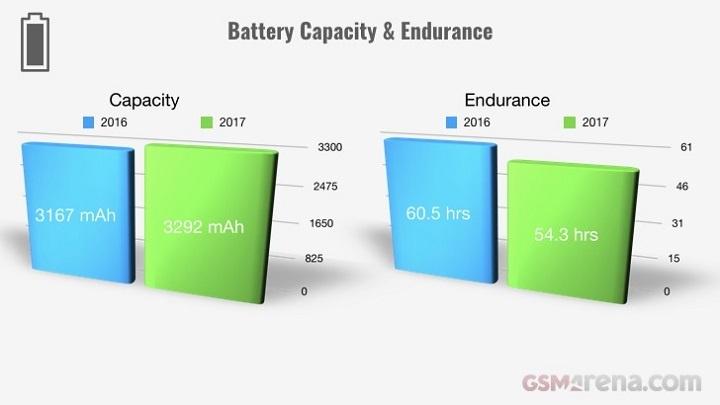Evolução dos smartphones em 2017 - bateria
