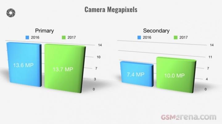 Evolução dos smartphones em 2017 - camara megapixeis