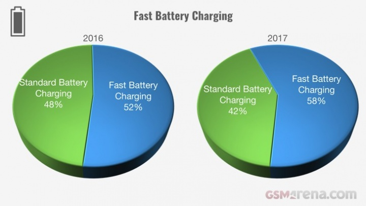 Evolução dos smartphones em 2017 - carregamento rápido
