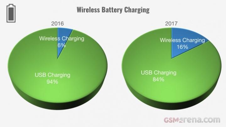 Evolução dos smartphones em 2017 - carregamento sem fios