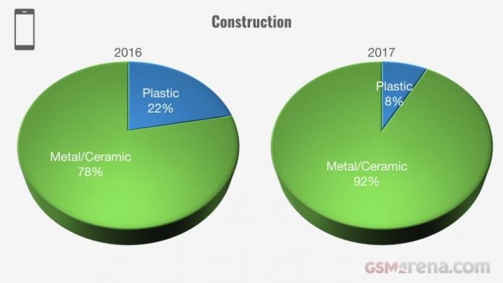 Evolução dos smartphones em 2017 - construção