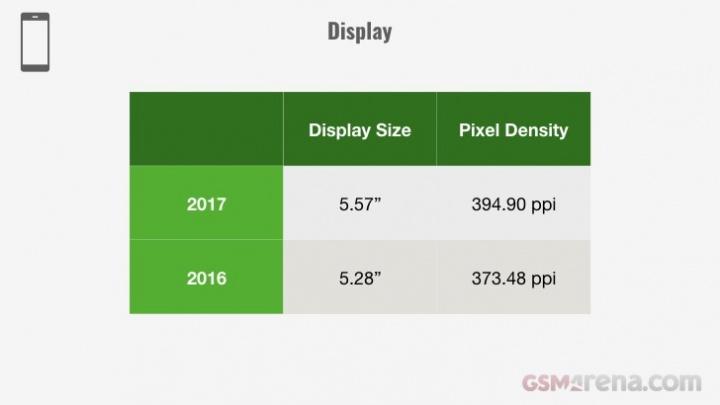 Evolução dos smartphones em 2017 - ecrã