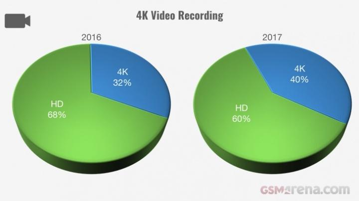 Evolução dos smartphones em 2017 - gravação 4k