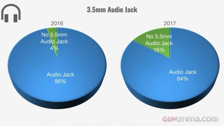 Evolução dos smartphones em 2017 - jack 3,5mm