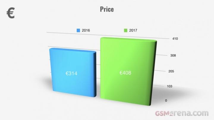 Evolução dos smartphones em 2017 - preço