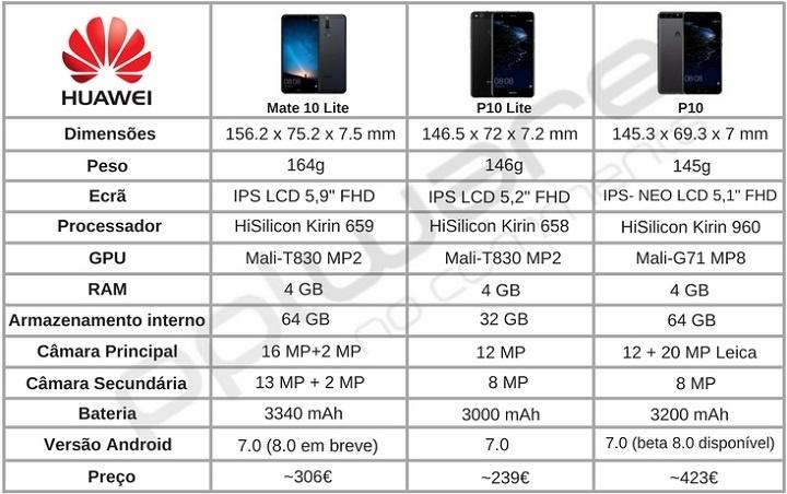Huawei P10 - P10 Lite - Mate 10 Lite 2