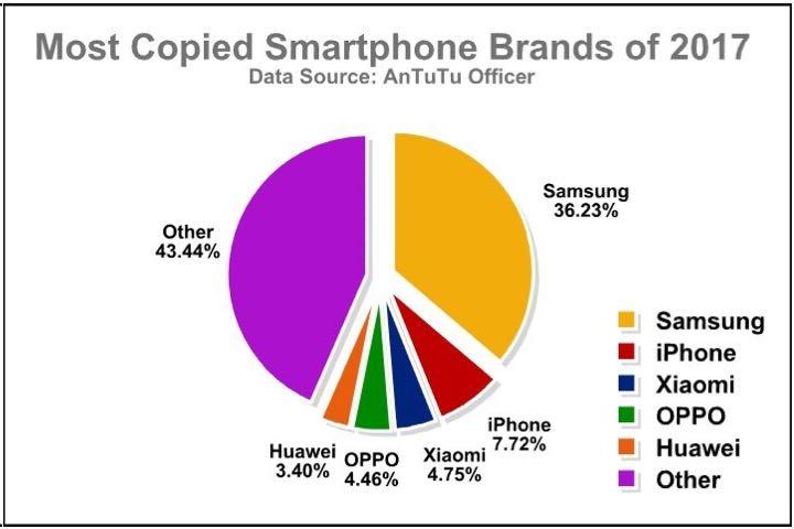 smartphones copiados