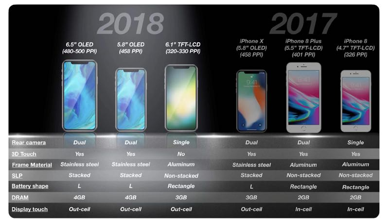 Vendas em baixa: Apple corta pela metade produção do iPhone X