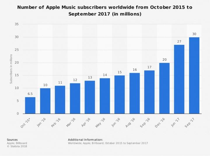 Apple Music numero subscritores setembro 2017