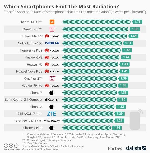 lista de smartphones com mais radiações