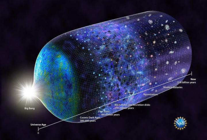 Timeline do Universo