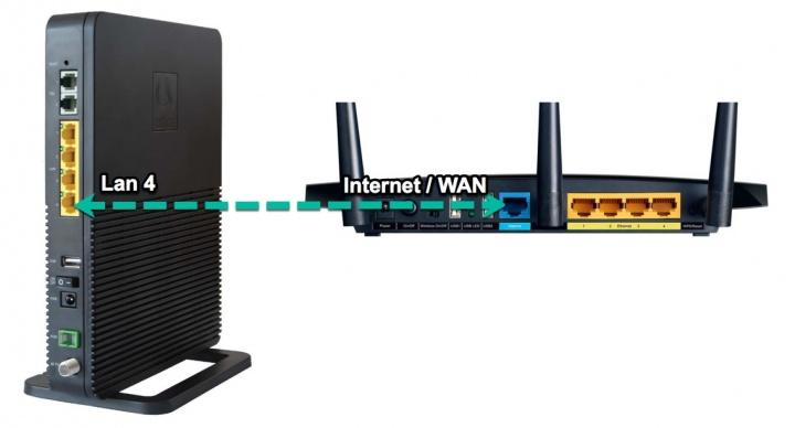 Router fiber gateway meo como ligar um segundo router - Porta wan router ...