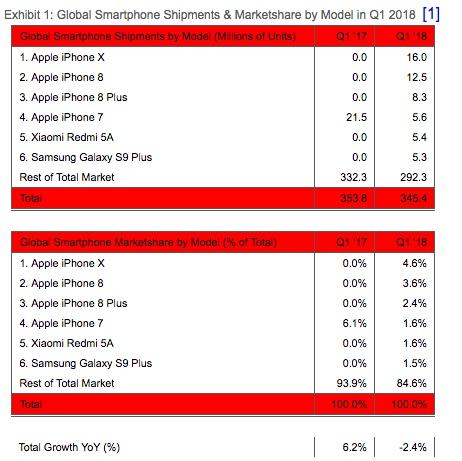 Saiba qual é o smartphone mais vendido de 2018