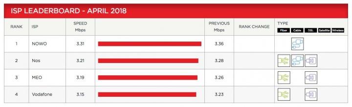 Netflix ISP operadores velocidade Internet