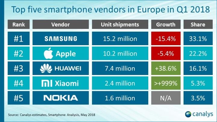 nokia-xiaomi-huawei-samsung-apple-canalys-smartphones