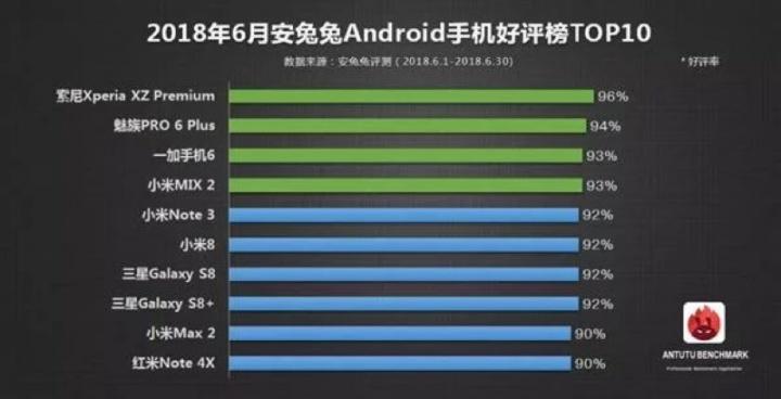 Antutu smartphones preferidos junho