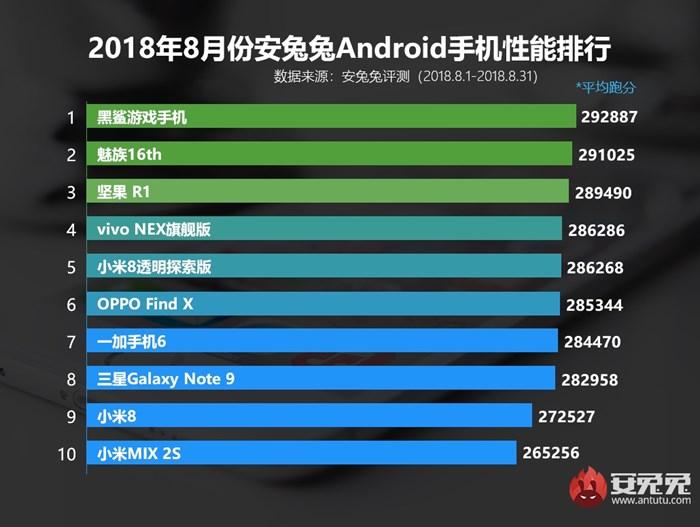antutu top smartphones android agosto