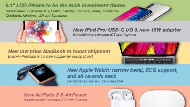 Apple iPad Pro USB-C Apple Watch MacBook