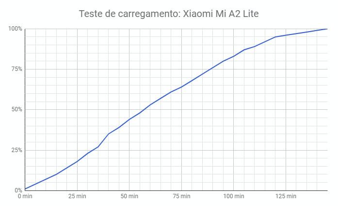 568f25c35cfbbf Análise: Xiaomi Mi A2 Lite - O Android One de baixo custo - Pplware