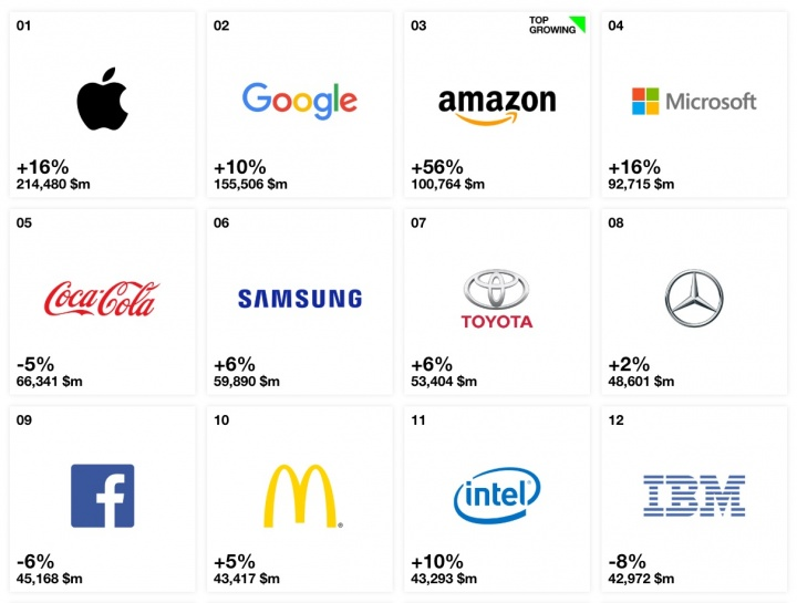 Apple Amazon Google Interbrand top 100