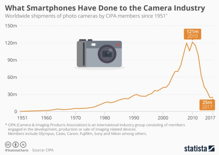 camaras fotograficas evolucao smartphones
