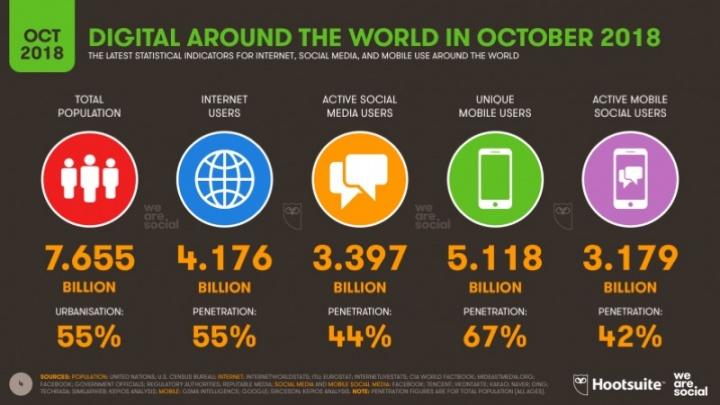 Internet redes sociais dispositivos móveis crescimento