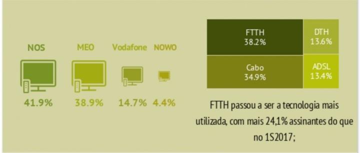 68aa99c4adff4 No entanto, a MEO foi o prestador que, conseguiu conquistar 77% dos novos  clientes líquidos no primeiro trimestre e 75% dos novos clientes líquidos  no ...