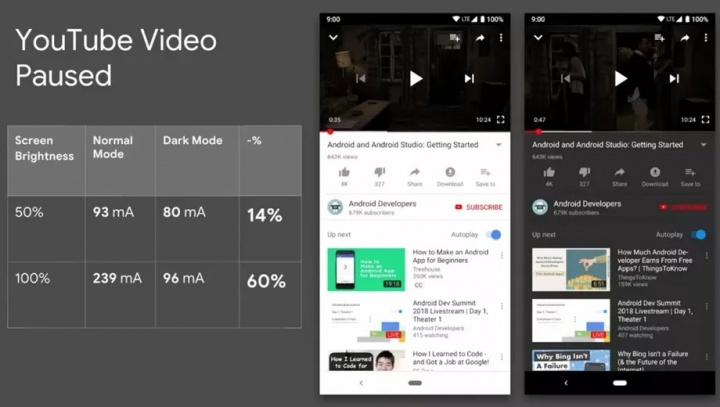 dark mode Google Android bateria poupar