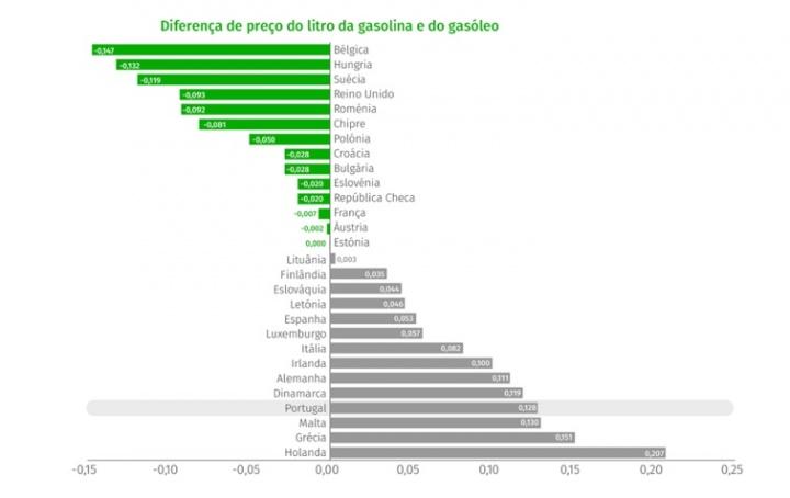 Gasolina mais cara que o gasóleo? Isso é em Portugal...